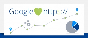Now HTTPS and SSL needed for all websites, in order to rank well in Google.